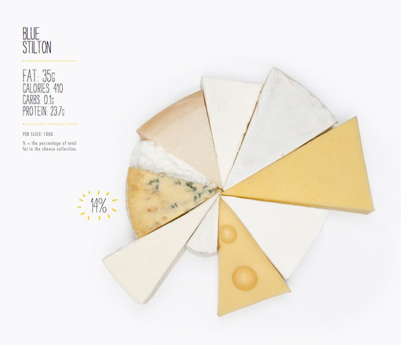 infographics made of food!