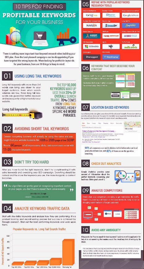 Best  Website Traffic Analysis Ideas On   Google Web