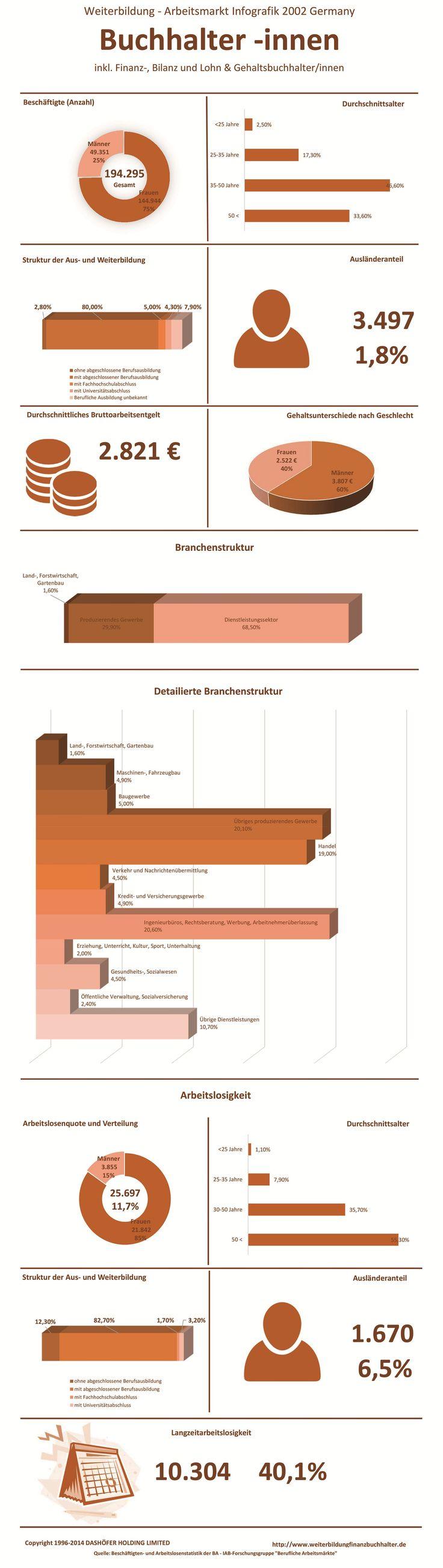 #Weiterbildung #Finanzbuchhalter #Arbeitsmarkt Die Infographik zu Weiterbildung, Gehalt und Arbeitsmarkt der Berufsgruppe Buchhalter inkl. Finanzbuchhalter, Bilanzbuchhalter, Lohn- und Gehaltsbuchhalter in Deutschland, 2002. Hier finden sie alle notwendigen Daten zum Berufsbild eines Finanzbuchhalters, Buchhalters etc. inklusive der Branchen, in denen Finanzbuchhalter eingesetzt werden, der Auslaenderanteil und die Arbeitslosenquote. Die Daten sind auf dem Stand des Jahres 2002.