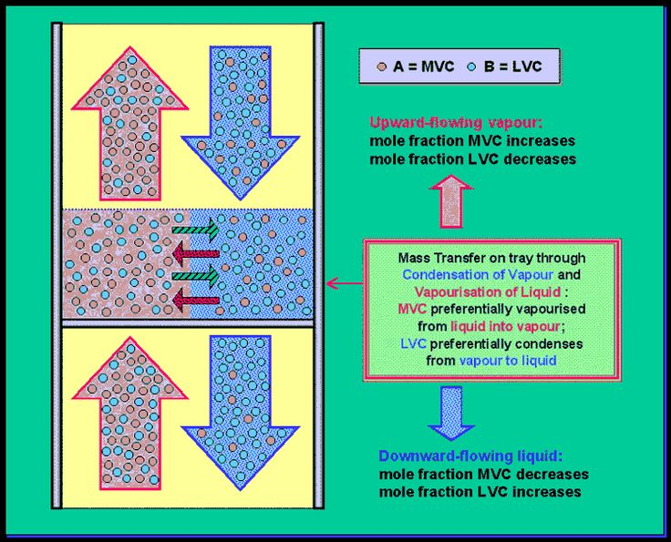 VL contact and mass transfer in distillation