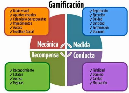 Las 4 bases de la #gamificación ...