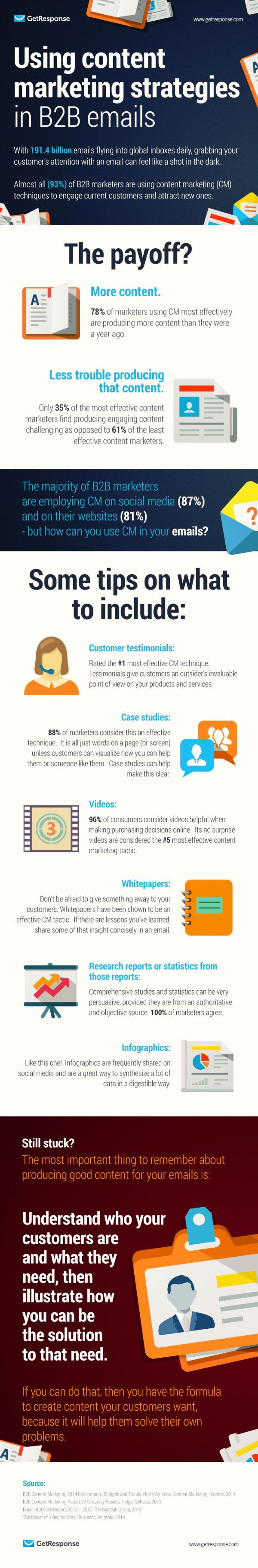 Using Content Marketing Strategies in B2B Emails - Infographics - Website Magazine