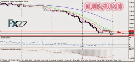 Daily Analysis from FX77 Binary Option: Technical Analysis from FX77, 16/03/2015