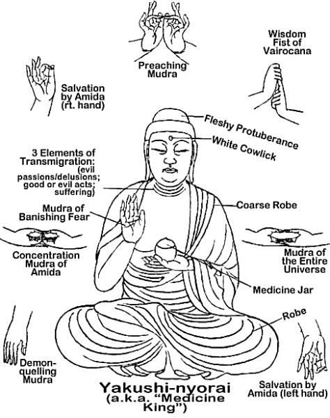Meditation Hand Postures