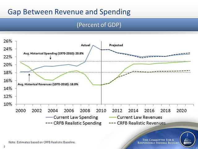 The gap between revenue and spending. from http://crfb.org/document/averting-fiscal-crisis
