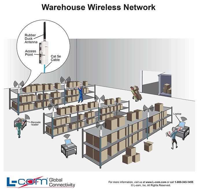 warehouse wireless network diagram helpful wired and wireless warehouse wireless network diagram helpful wired and wireless diagrams wireless network and warehouses