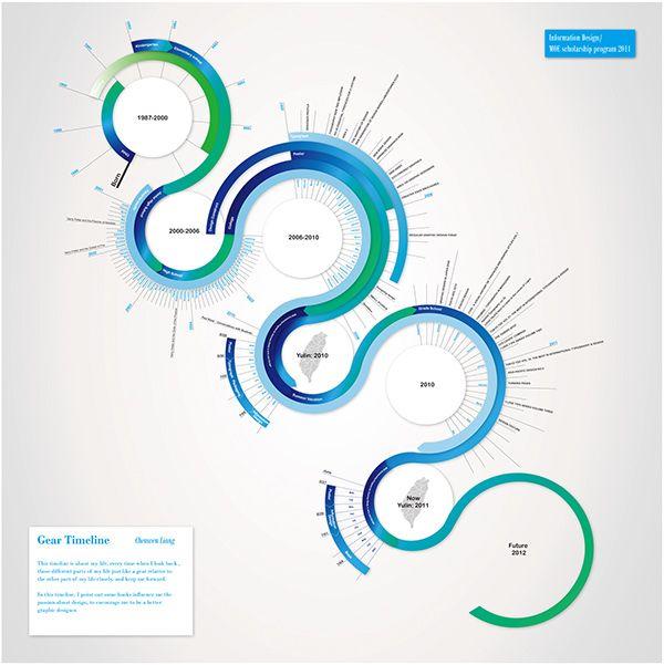 Infographic Design on Pratt Portfolios