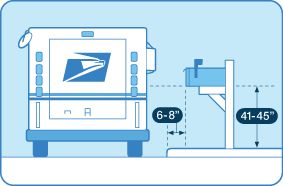 """Usps mailbox specifications: 6-8'' between curb and mailbox. 41-45'' high. 24"""" into the ground."""