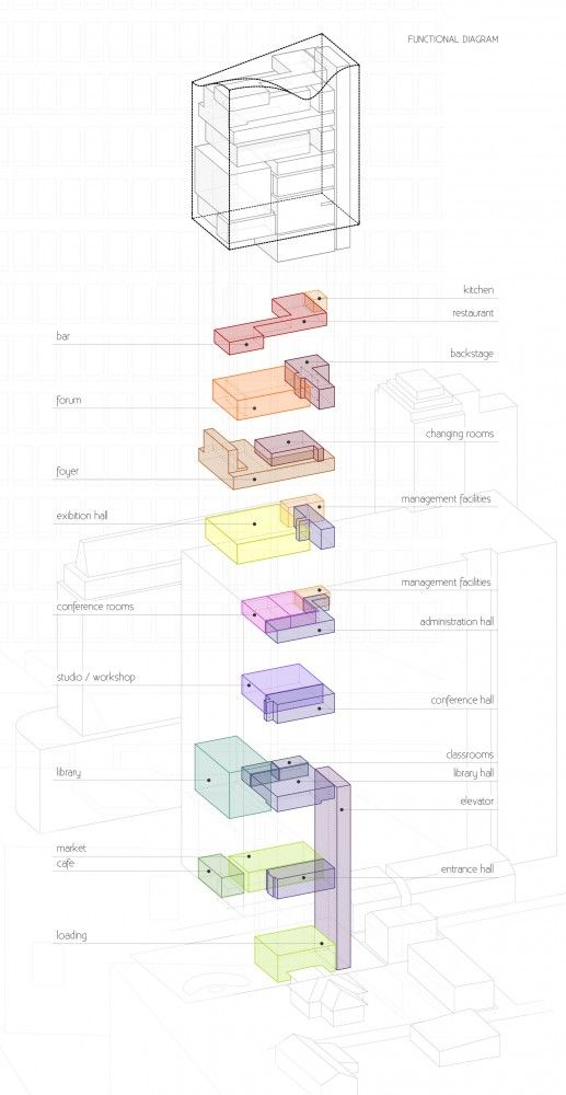 The Best Architecture Diagrams Ideas On Pinterest