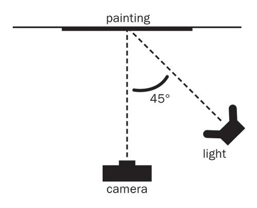 Whether you want to make prints of your paintings, share your work online or simply keep a record of a picture before you sell it, it is important to know how to take a professional photograph of a painting, as Scott Burdick explains.