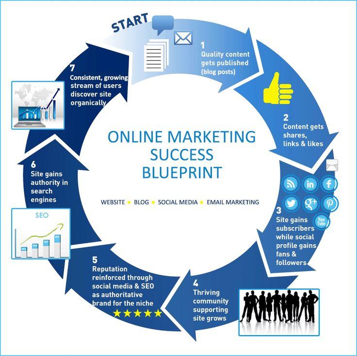 747 best digital strategy images on pinterest digital strategy a blueprint for online marketing success malvernweather Images