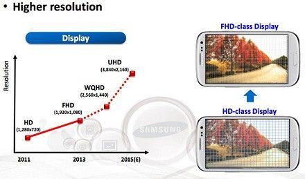 Il migliore display è quello del Galaxy S5 Samsung risoluzione, luminosità e consumi di energia