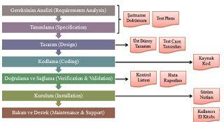Yazılım Mühendisliği: ISO 12207 Yazılım Geliştirme Yaşam Döngüsü
