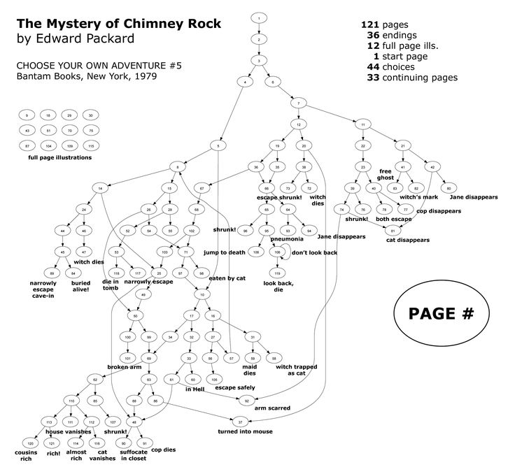 Directed graph of Edward Packard's 'The Mystery of Chimney Rock' with each page as a node.