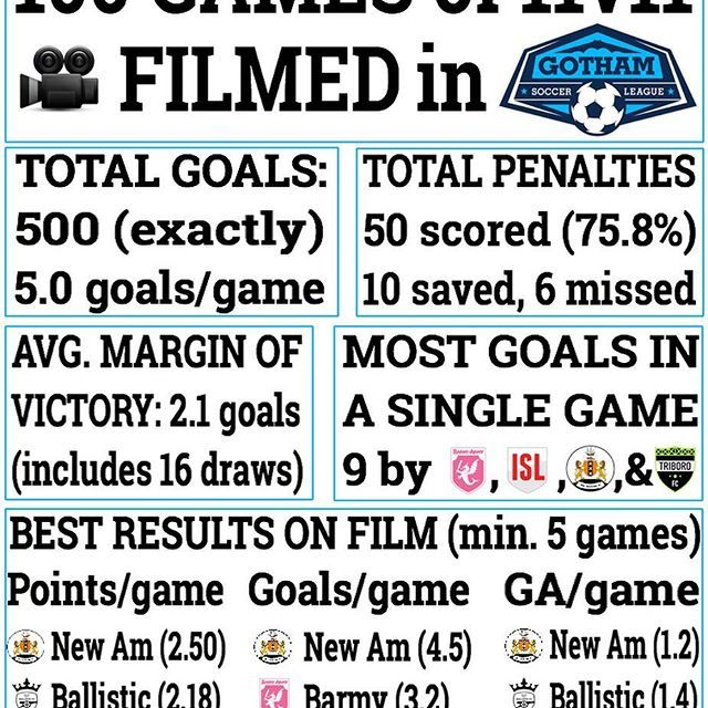 Before we film #101 tonight, here's some more stat stuff from 100 games of 🎥 in our 11's . Clearly @djempez 's #newamsterdamsc enjoys the spotlight.  #nyc #soccer #football #stats #infographic #whybecause #spreadsheetswereinvolved
