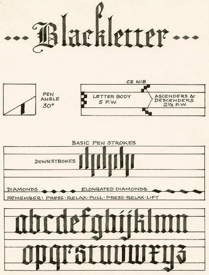 Blackletter Alphabet Calligraphy