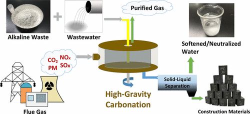 Environmental Benefit Assessment for the Carbonation Process of Petroleum Coke Fly Ash in a Rotating Packed Bed