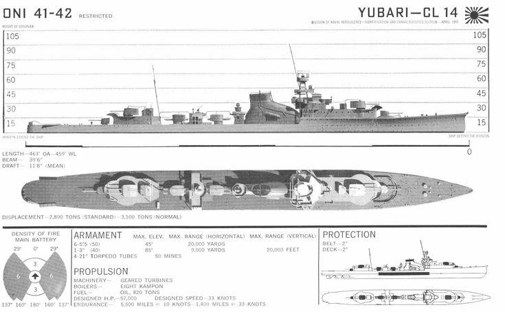 IJN Yubari Light Cruiser
