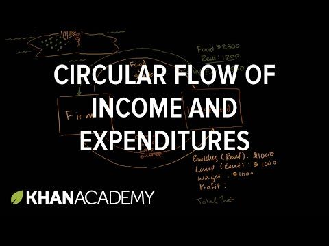 (31) Circular flow of income and expenditures | GDP and the circular flow of income and expenditures | GDP: Measuring national income | Macroeconomics | Khan Academy