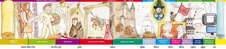 tijdvakken geschiedenis - Google zoeken