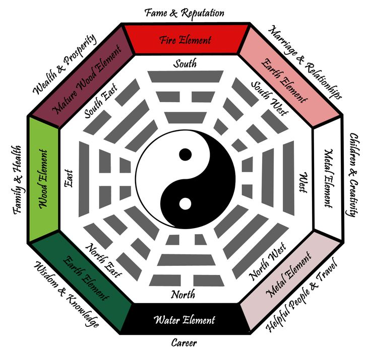 #bagua  Where (How to) set up your office as an #Entrepreneur. #fengshui