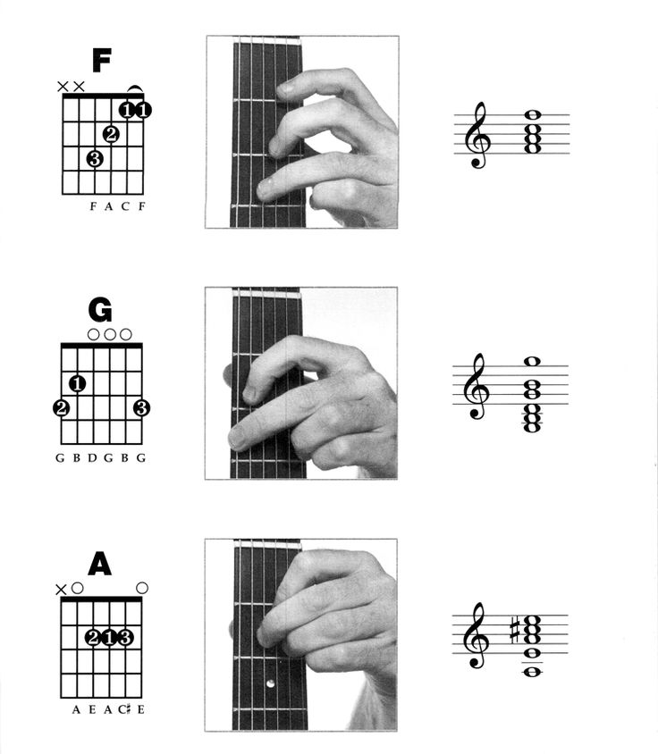 Best 25+ Beginner guitar tabs ideas on Pinterest : Learning guitar, Learn acoustic guitar and ...