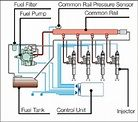 Common Rail Type Fuel Injection System