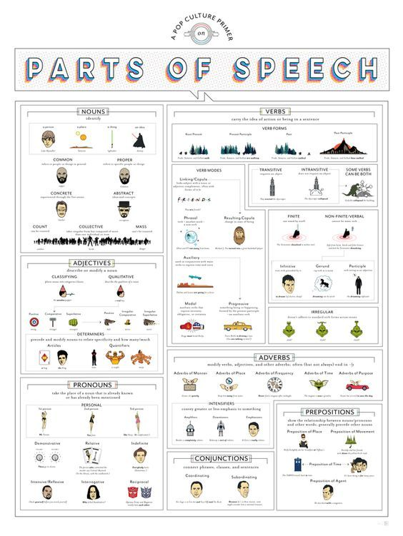 A beautiful poster showcasing the parts of speech.:
