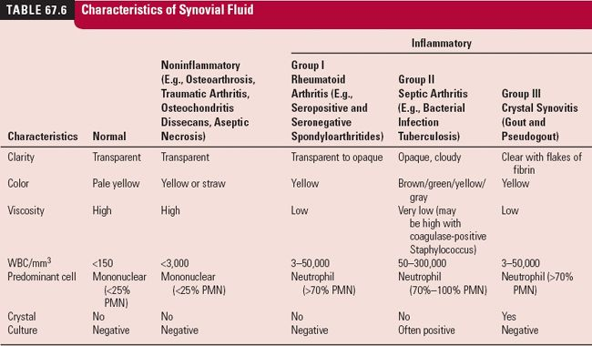 Characteristics of synovial fluids