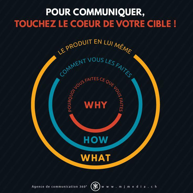 Pour communiquer, ciblez le cœur de votre cible !