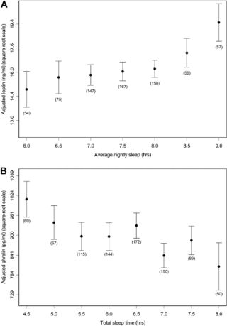 PLOS Medicine: Short Sleep Duration Is Associated with Reduced Leptin, Elevated Ghrelin, and Increased Body Mass Index
