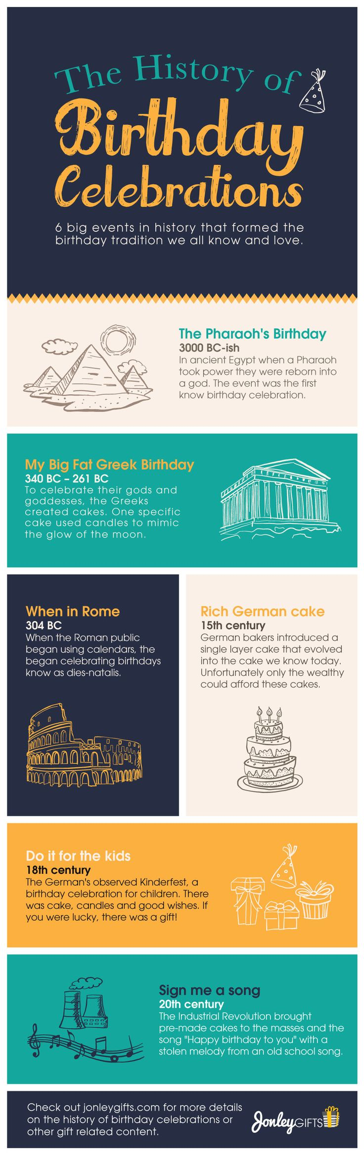 Every year we celebrate our birthdays with delicious cake, colorful candles and gifts from friends and family. Have you every wondered why? Here are the 6 big events that tell the history of birthday celebrations from early Egypt to modern day. Get the facts and see just who invented the birthday tradition.