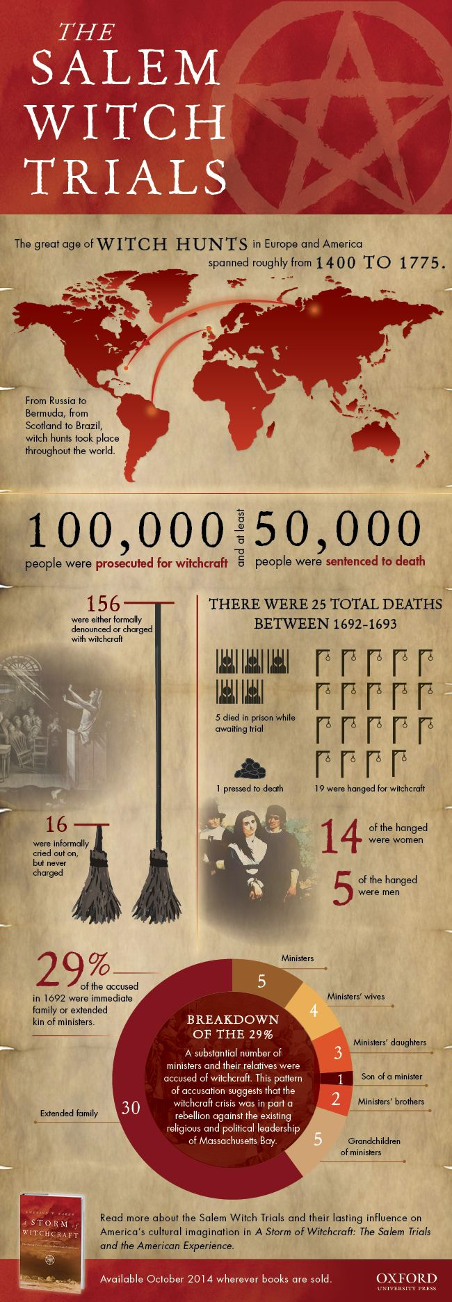 The Salem Witch Trials [infographic