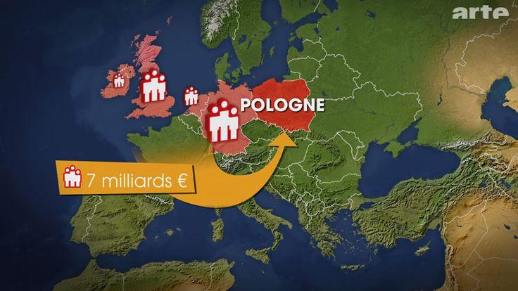 Im Ausland lebende Polen – vor allem in Deutschland, den Niederlanden, Großbritannien und Irland – überwiesen 2010 etwa 7 Milliarden € in ihr Heimatland.