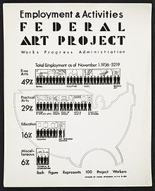 1936, uses statistics to entice potential employment. Interestingly, the United States in the background seems to be drawn entirely using Bezier curves.