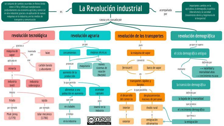 Esquemas y mapas conceptuales de Historia: La Revolución industrial