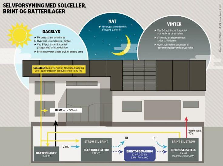 Sådan gik svensk ingeniør off grid med sol og brint | Ingeniøren