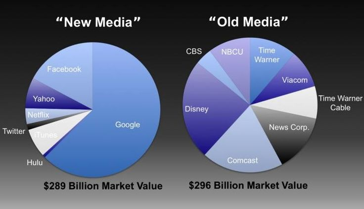 Half of the most popular news on Twitter is not covered by traditional news media sources