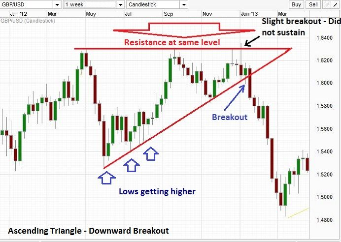 Ascending Triangle Chart Pattern Trading Charts Ascending