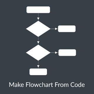 Membuat Flowchart Dari Kode Pemrograman