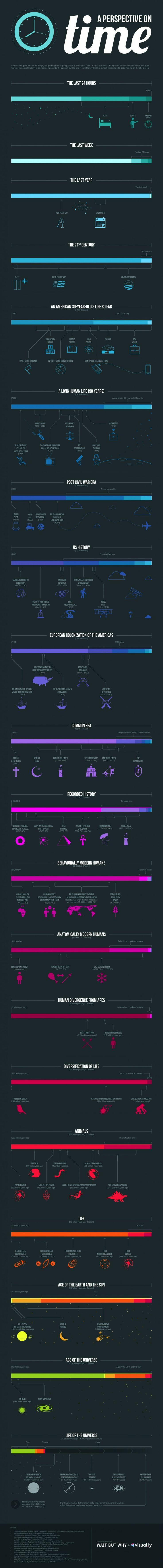 Desde las últimas 24 horas, hasta la Edad del Universo. Esta excelente infografía pone, poco a poco, el tiempo en contexto
