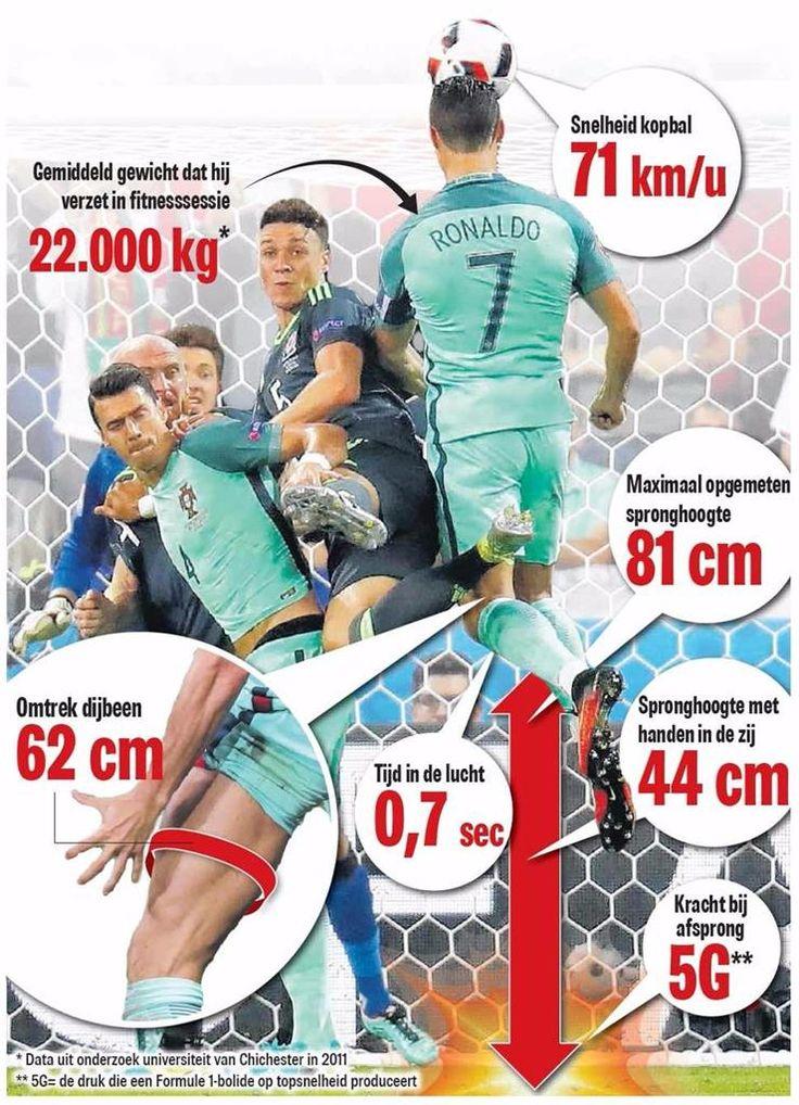 Ronaldo springt hoger dan de gemiddelde NBA-speler!