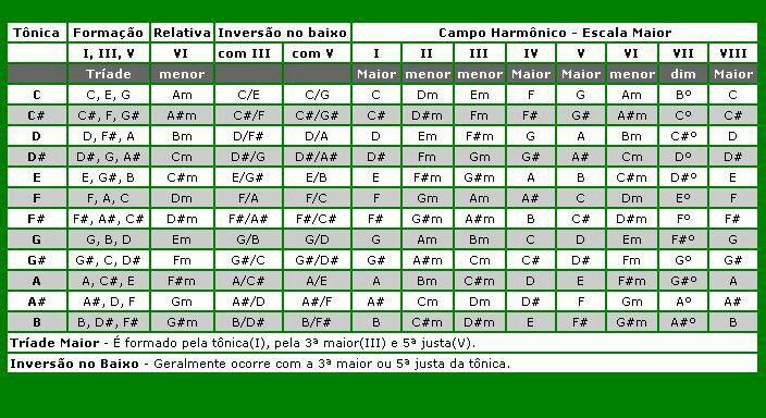 Chords chart