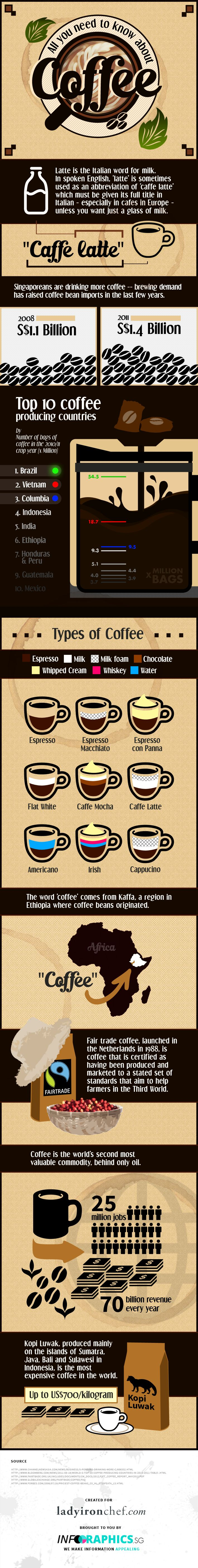 Fun Facts About Coffee [Infographic] | ladyironchef: Food & Travel #gourmetcoffeealternative I love this bit of knowledge.