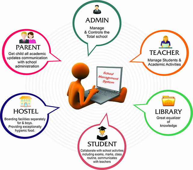 school automation software in school for School automation software will be designed to improve the way the school is managed and a step ahead towards the goal of paperless as of full automation of school administrationit is an interactive platform for all entities of students, teachers, management, trustees, parents.