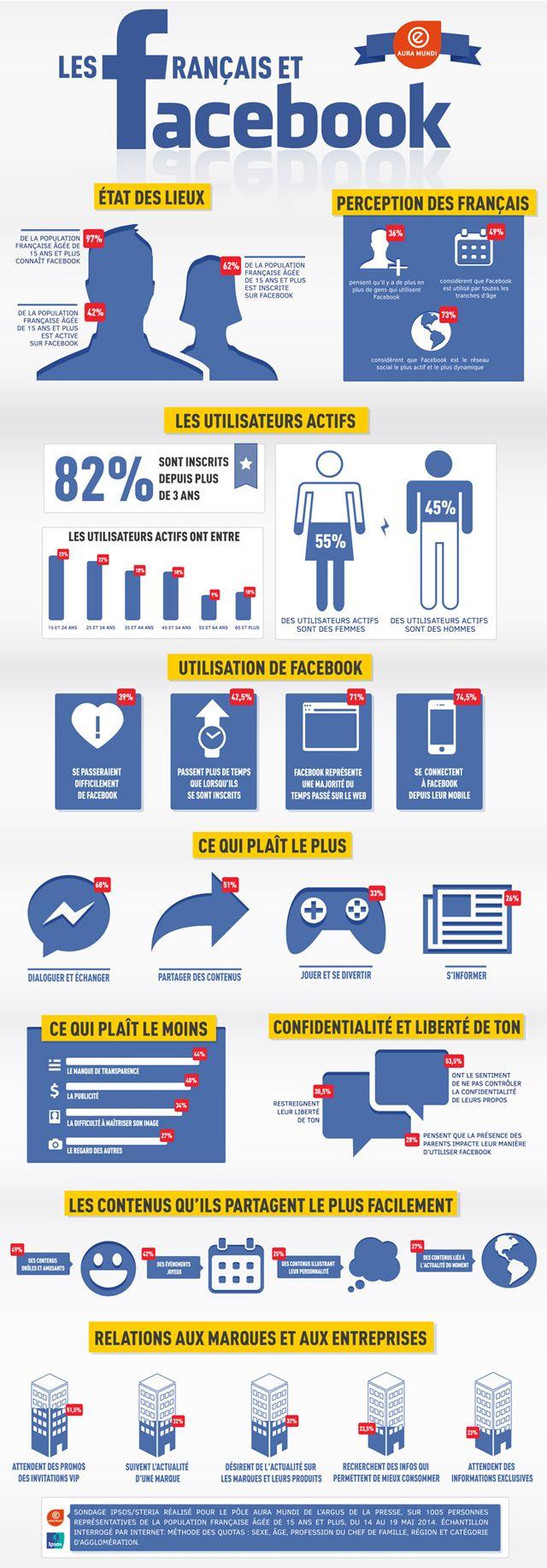 Les-Francais-Et-Facebook-Nuwave-Marketing