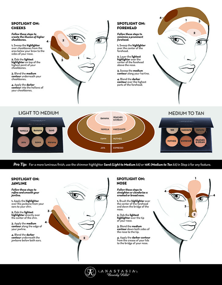 Beyond the Brow | Official Blog of Anastasia Beverly Hills - THE ULTIMATE CONTOURING CHEAT SHEET
