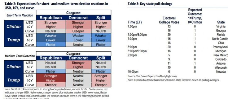 Merrill Lynch explains how it would trade the US presidential election