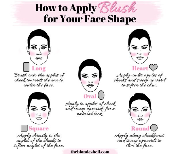 When you're applying blush, consider the shape of your face. Everyone's got apples, but that means something different on every face.