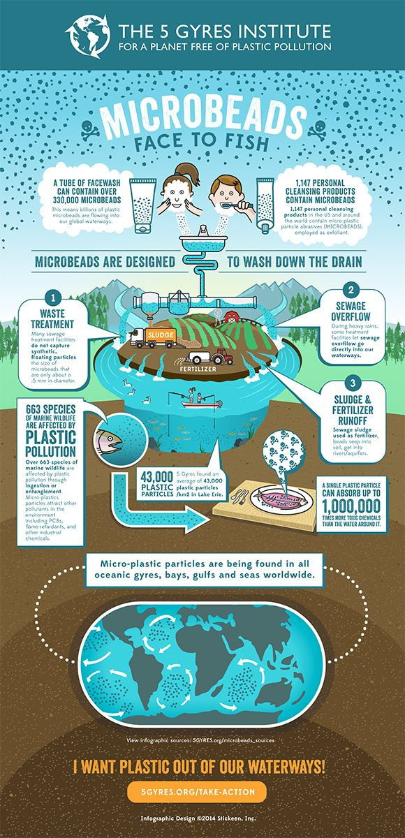 [#infographic] Plastic microbeads – tiny, toxic, plastic beads – are in many of our personal care products, like face scrub and toothpaste. They're so tiny that they are washing down the drains and into our precious waterways.